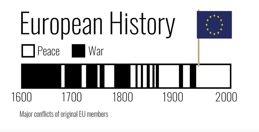 Major conflicts of EU founding members